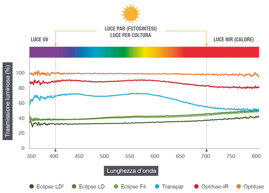 Confronto dell'effetto del prodotto sulla trasmissione luminosa