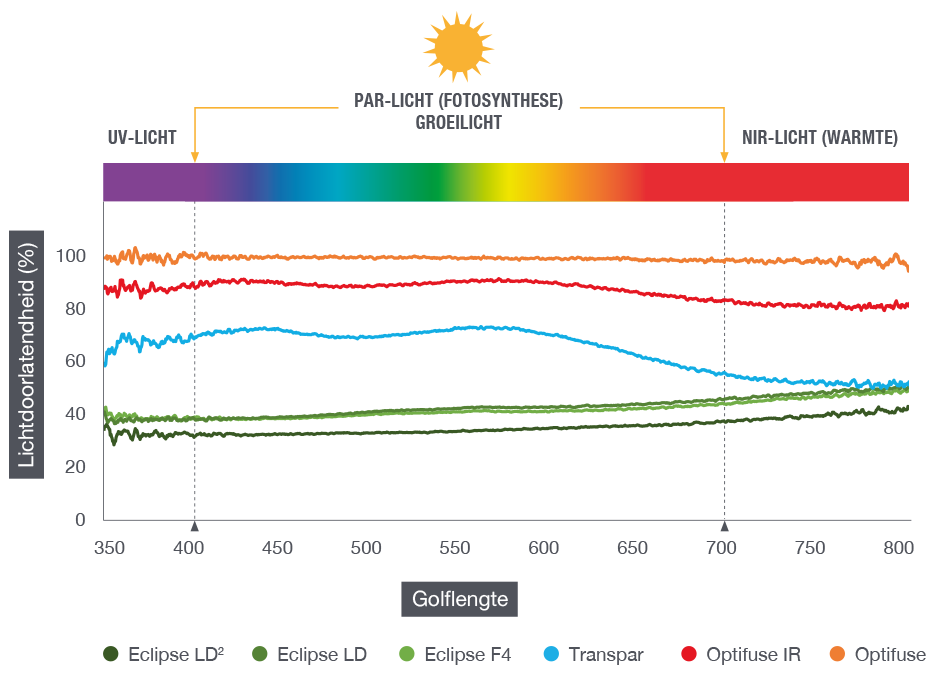 Golflengtes licht spectrum ontleed