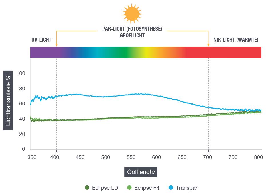 Lichttransmissie-Golflengte-grafiek