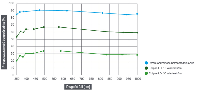 Bezpośrednia transmisja w funkcji długości fali