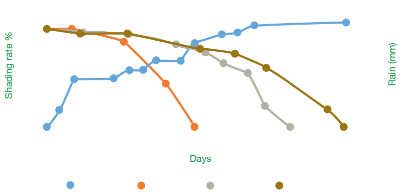 Graph eclipse-F2-F4-F6 wear